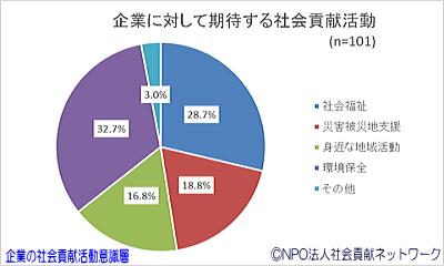 円グラフ・企業に対して期待する社会貢献活動(企業の社会貢献活動意識層)