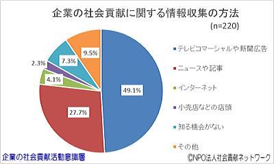 円グラフ・企業の社会貢献に関する情報収集の方法(企業の社会貢献活動意識層)