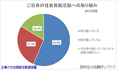 円グラフ・ご自身の社会貢献活動への取り組み(企業の社会貢献活動意識層)