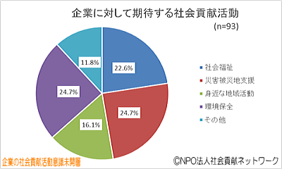 円グラフ・企業に対して期待する社会貢献活動(企業の社会貢献活動意識未開層)