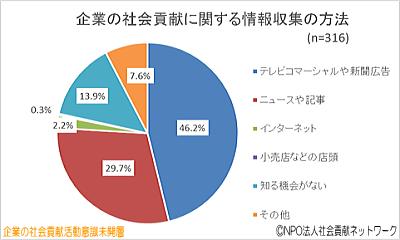 円グラフ・企業の社会貢献に関する情報収集の方法(企業の社会貢献活動意識未開層)