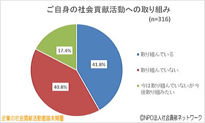 円グラフ・ご自身の社会貢献活動への取り組み(企業の社会貢献活動意識未開層)